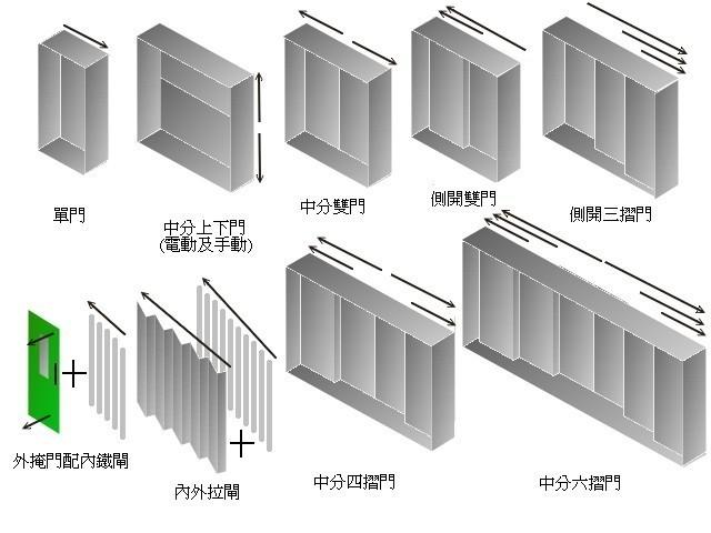 現時香港法例規定載人升降機必須設有外門及內門,在停站開鎖地帶* 外須由機械完全鎖上,以保障使用者的安全,一旦機門因任何原因意外打開,升降機必須立即制動停下。 *開鎖地帶:指升降機對位停站至餘下20cm以內的距離。 外門裝在層站上,用以避免樓層上的人接觸升降機槽。內門用以隔絕機內乘客,避免他們接觸到機箱外的地方。 外地部份地區,仍有保留一些不設機門或只設一種機門的升降機。 一般升降機只會裝上一層外門及一層內門,惟部份特殊用途機種如車輛升降機,會裝上超過一層外門,避免車輛撞爛機門而墮下。 因應升降機的種類及款